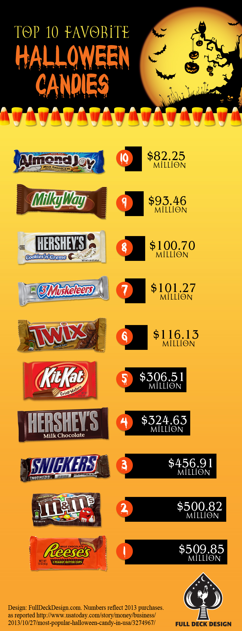 infographic showing Top 10 Halloween Candies: Almond Joy, Milky Way, Hershey's, 3 Musketeers, Twix, Kit Kat, Hershey,s milk chocolate, Snickers, M&M's Reese's