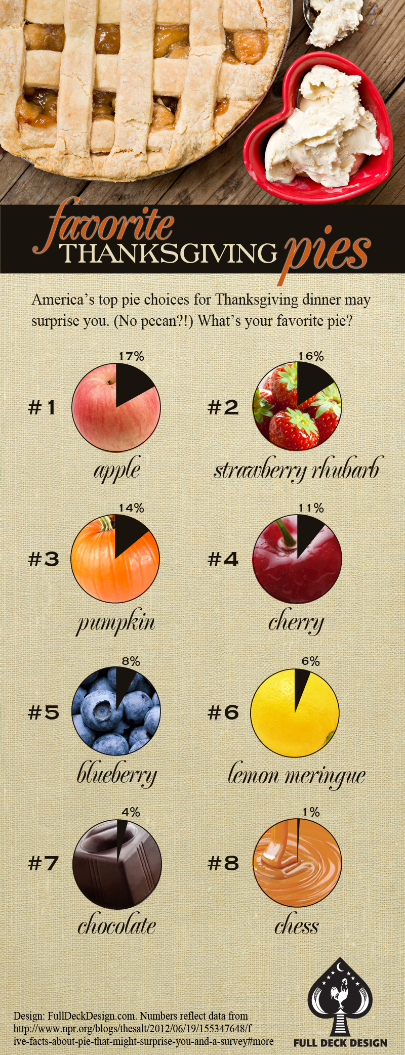 infographic showing top 10 most popular Thanksgiving pies