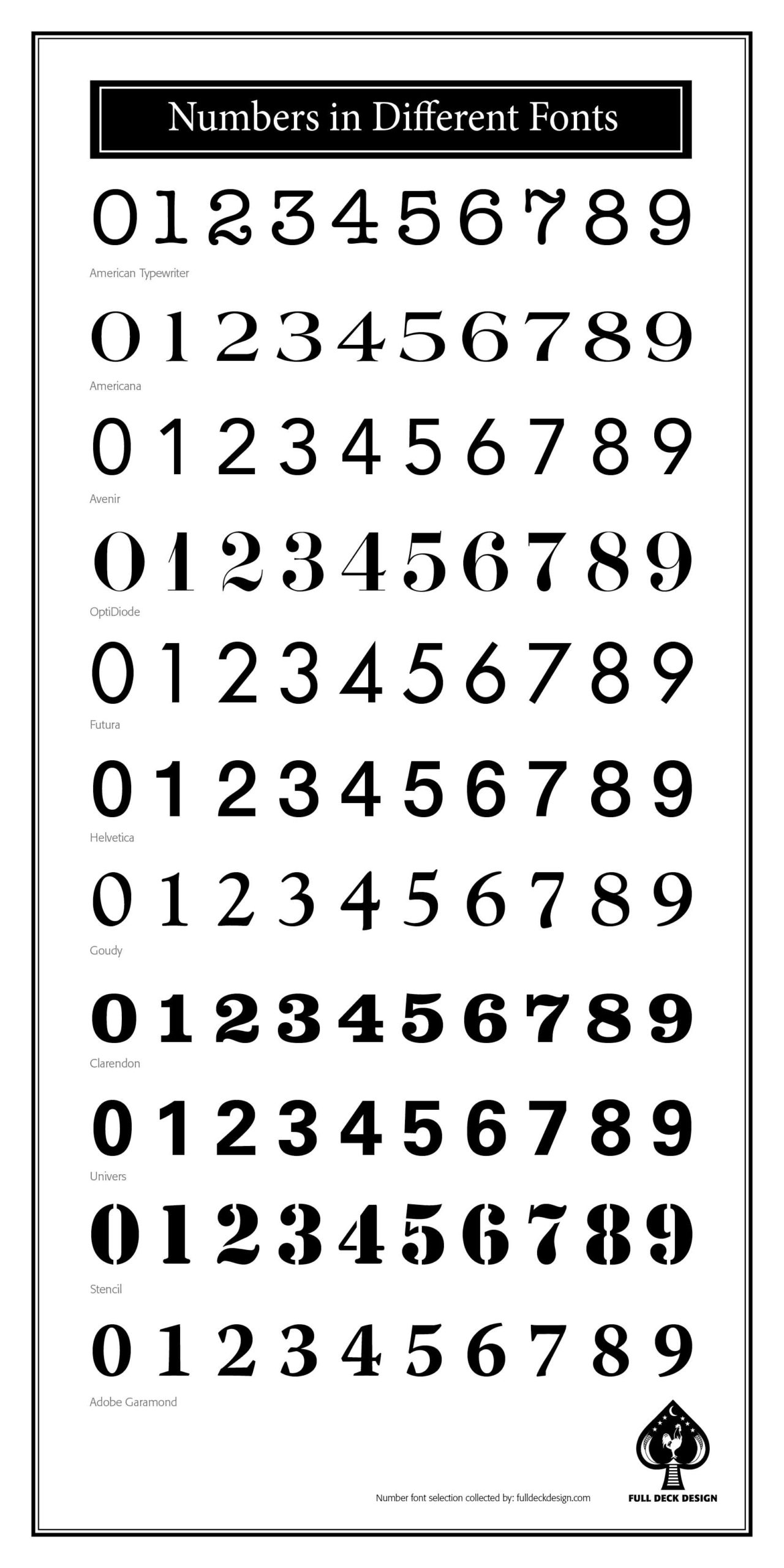 Image showing numbers in 10 different fonts